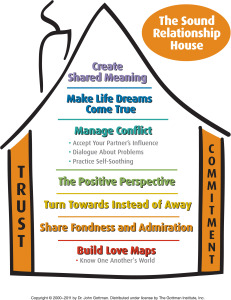 Gottman Sound Relationship House